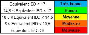 IBD note