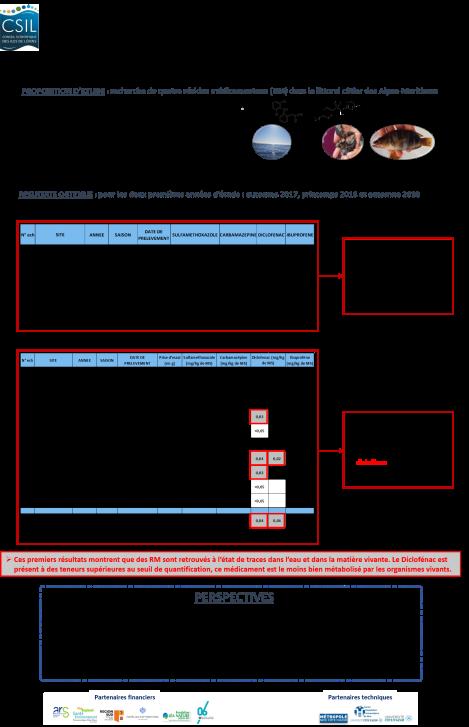 Résidus médicamenteux_présentation résultats